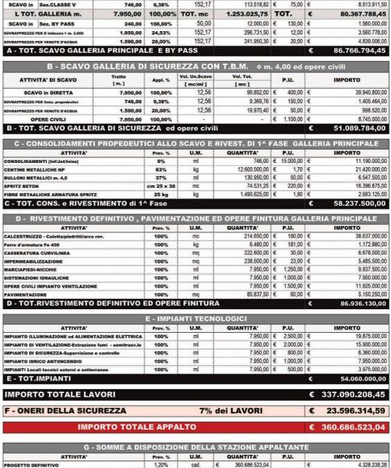 Stima dei Costi